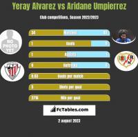Yeray Alvarez vs Aridane Umpierrez h2h player stats