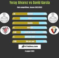 Yeray Alvarez vs David Garcia h2h player stats