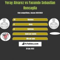 Yeray Alvarez vs Facundo Sebastian Roncaglia h2h player stats