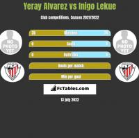 Yeray Alvarez vs Inigo Lekue h2h player stats