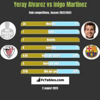 Yeray Alvarez vs Inigo Martinez h2h player stats