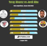 Yeray Alvarez vs Jordi Alba h2h player stats