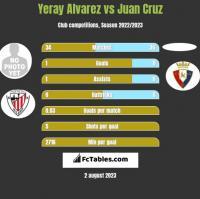 Yeray Alvarez vs Juan Cruz h2h player stats