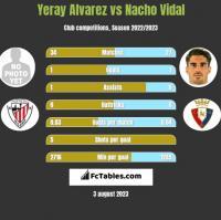 Yeray Alvarez vs Nacho Vidal h2h player stats