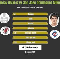 Yeray Alvarez vs San Jose Dominguez Mikel h2h player stats