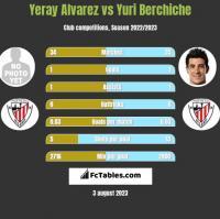 Yeray Alvarez vs Yuri Berchiche h2h player stats