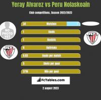 Yeray Alvarez vs Peru Nolaskoain h2h player stats