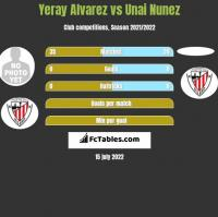 Yeray Alvarez vs Unai Nunez h2h player stats