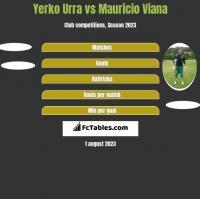 Yerko Urra vs Mauricio Viana h2h player stats