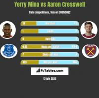 Yerry Mina vs Aaron Cresswell h2h player stats