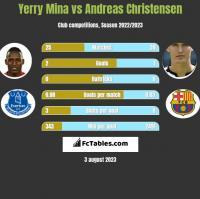 Yerry Mina vs Andreas Christensen h2h player stats