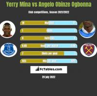 Yerry Mina vs Angelo Obinze Ogbonna h2h player stats