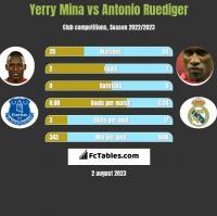 Yerry Mina vs Antonio Ruediger h2h player stats
