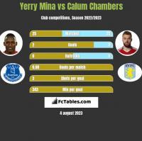 Yerry Mina vs Calum Chambers h2h player stats