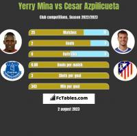 Yerry Mina vs Cesar Azpilicueta h2h player stats