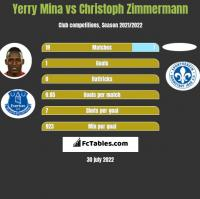 Yerry Mina vs Christoph Zimmermann h2h player stats