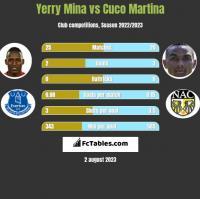 Yerry Mina vs Cuco Martina h2h player stats