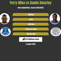 Yerry Mina vs Daniel Amartey h2h player stats