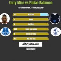 Yerry Mina vs Fabian Balbuena h2h player stats