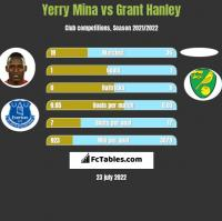 Yerry Mina vs Grant Hanley h2h player stats