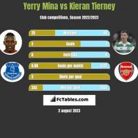 Yerry Mina vs Kieran Tierney h2h player stats