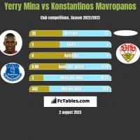 Yerry Mina vs Konstantinos Mavropanos h2h player stats
