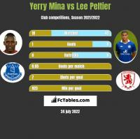 Yerry Mina vs Lee Peltier h2h player stats