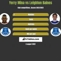 Yerry Mina vs Leighton Baines h2h player stats