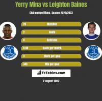 Yerry Mina vs Leighton Baines h2h player stats