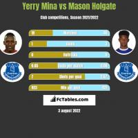 Yerry Mina vs Mason Holgate h2h player stats
