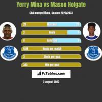 Yerry Mina vs Mason Holgate h2h player stats