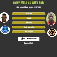 Yerry Mina vs Willy Boly h2h player stats