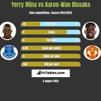 Yerry Mina vs Aaron-Wan Bissaka h2h player stats