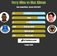 Yerry Mina vs Max Kilman h2h player stats
