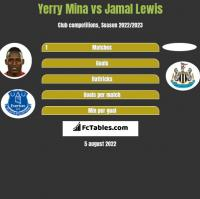 Yerry Mina vs Jamal Lewis h2h player stats