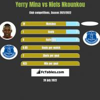 Yerry Mina vs Niels Nkounkou h2h player stats