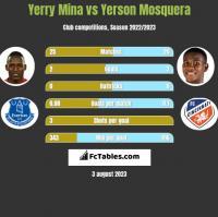 Yerry Mina vs Yerson Mosquera h2h player stats