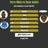 Yerry Mina vs Ryan Galvin h2h player stats