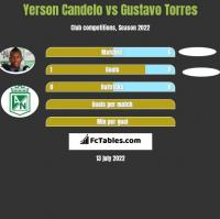 Yerson Candelo vs Gustavo Torres h2h player stats