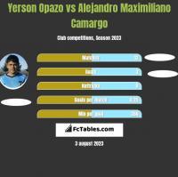Yerson Opazo vs Alejandro Maximiliano Camargo h2h player stats