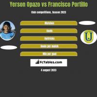 Yerson Opazo vs Francisco Portillo h2h player stats