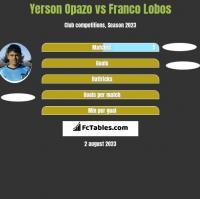 Yerson Opazo vs Franco Lobos h2h player stats