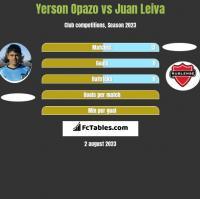 Yerson Opazo vs Juan Leiva h2h player stats