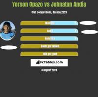 Yerson Opazo vs Johnatan Andia h2h player stats