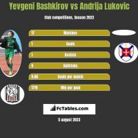 Yevgeni Bashkirov vs Andrija Lukovic h2h player stats