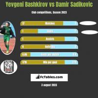 Yevgeni Bashkirov vs Damir Sadikovic h2h player stats