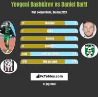 Yevgeni Bashkirov vs Daniel Bartl h2h player stats