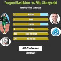 Yevgeni Bashkirov vs Filip Starzyński h2h player stats