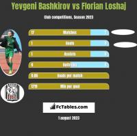 Yevgeni Bashkirov vs Florian Loshaj h2h player stats