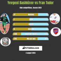 Yevgeni Bashkirov vs Fran Tudor h2h player stats
